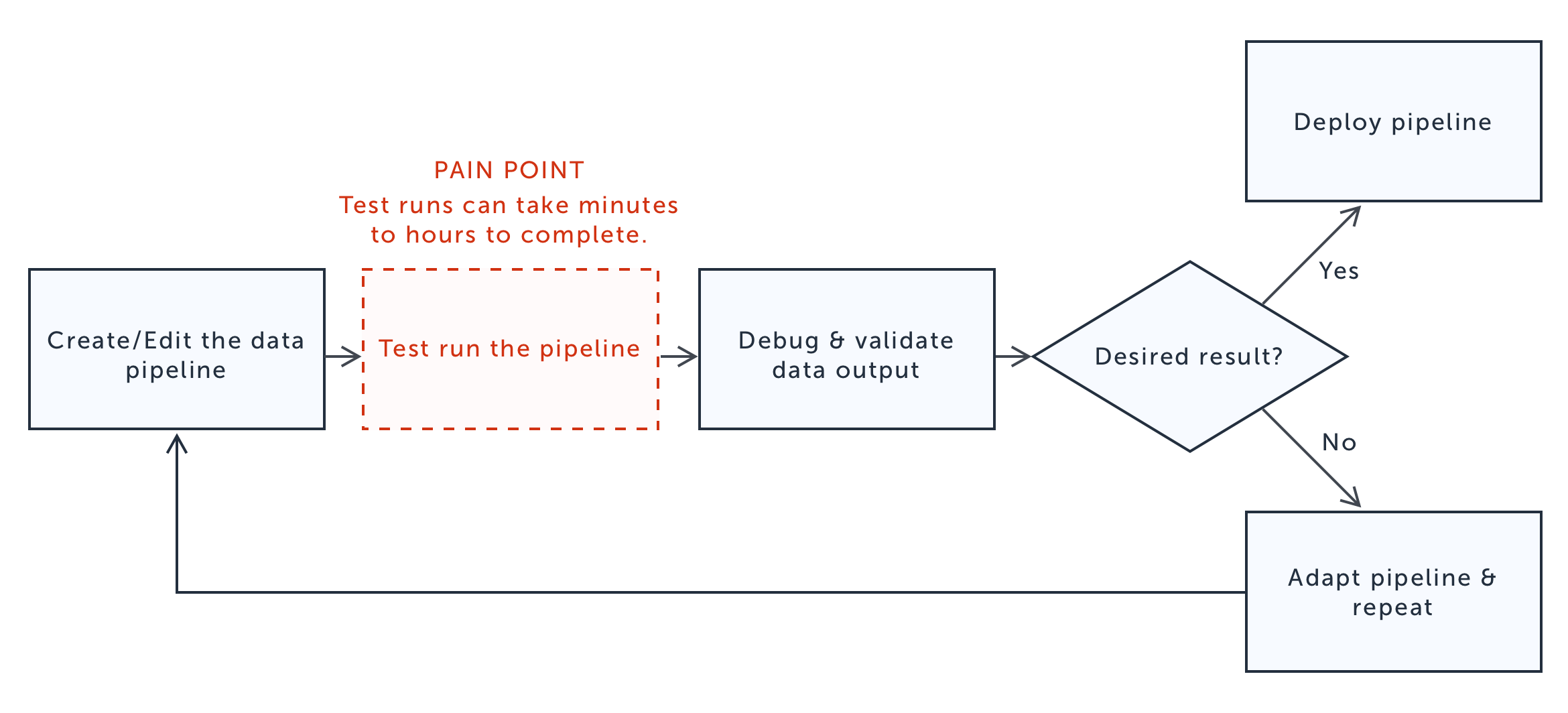 pain-point-diagram